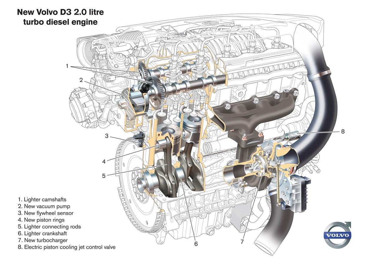 Le Moteur 5 Cylindres Revisite Ameliore Les Performances Tout En Reduisant La Consommation De