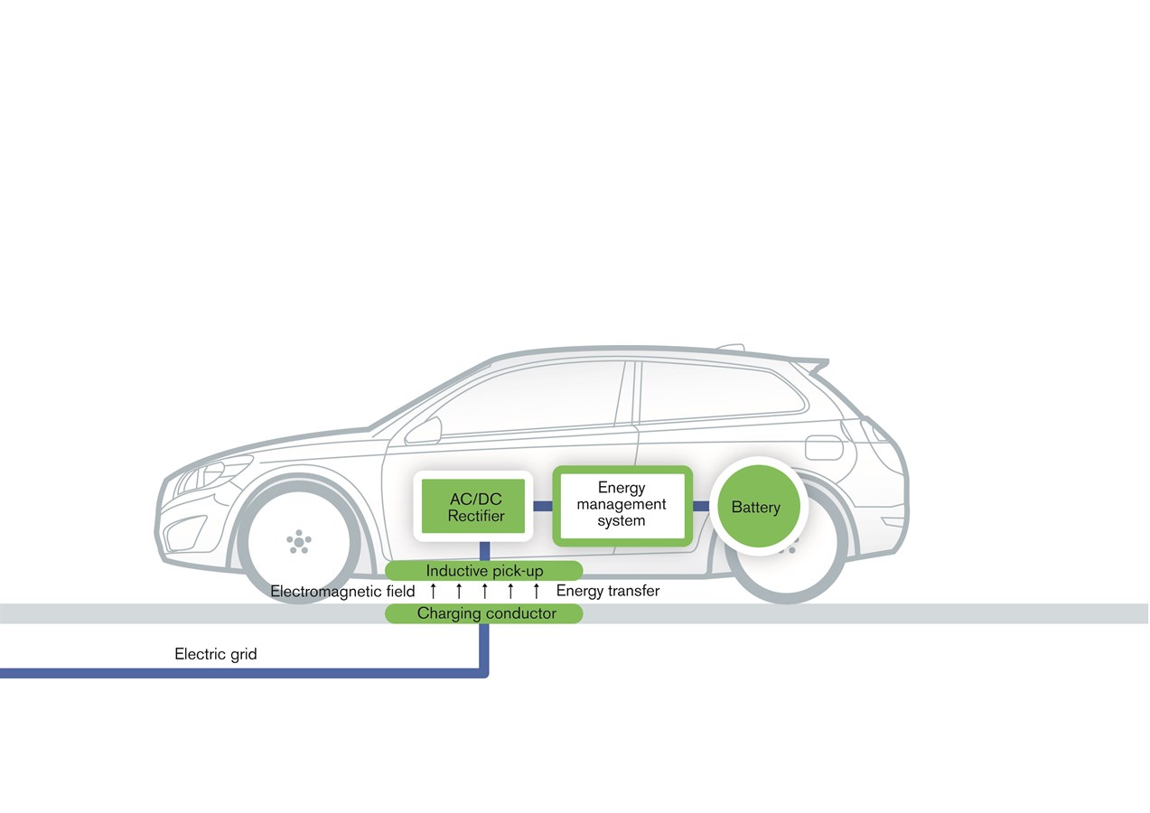 Volvo Car Group Completes Successful Study Of Cordless Charging For Electric Cars Uk Media Newsroom