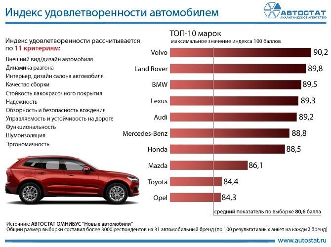 Volvo занял первое место в российском рейтинге удовлетворенности автомобилем