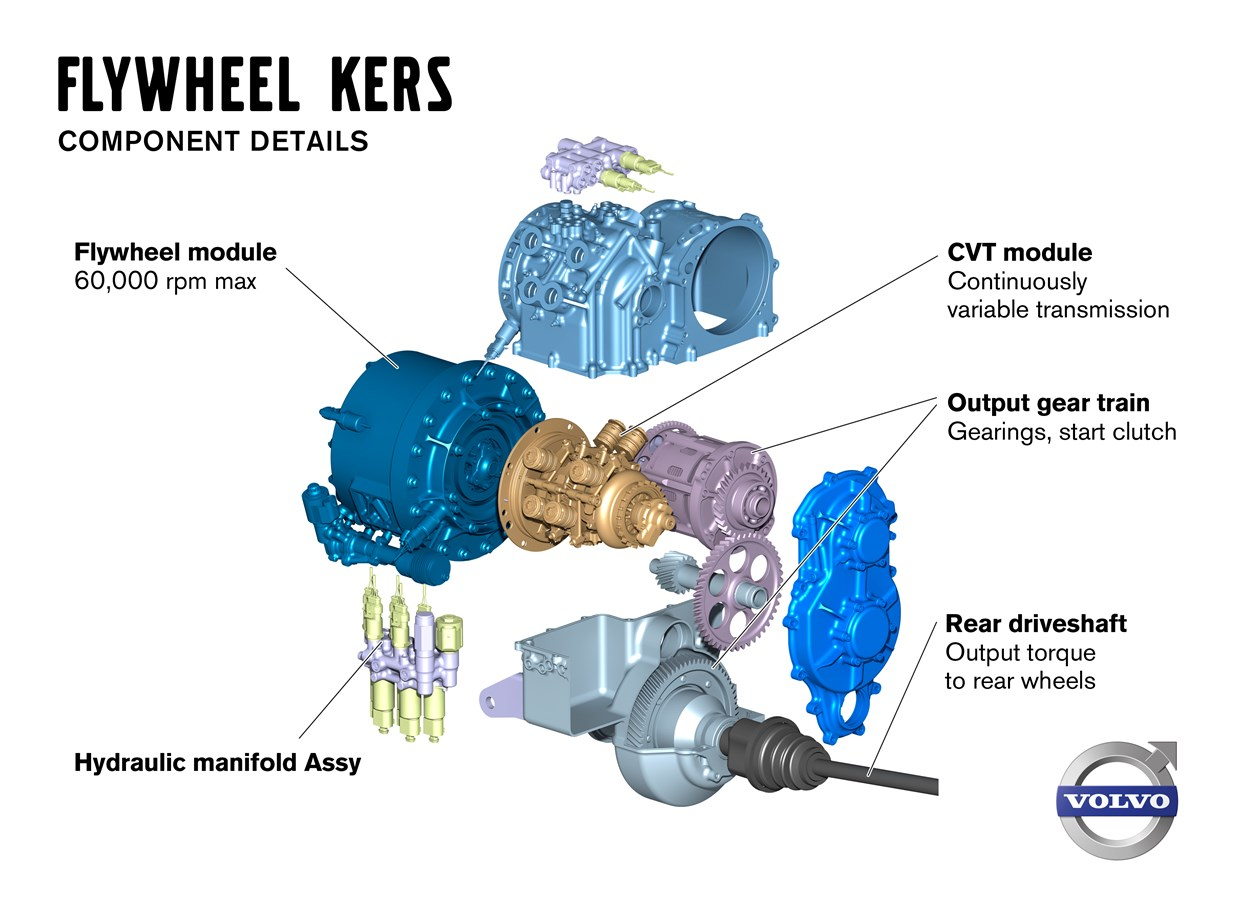 Volvo Car Corporation, Flywheel KERS, component details, with explaining texts.