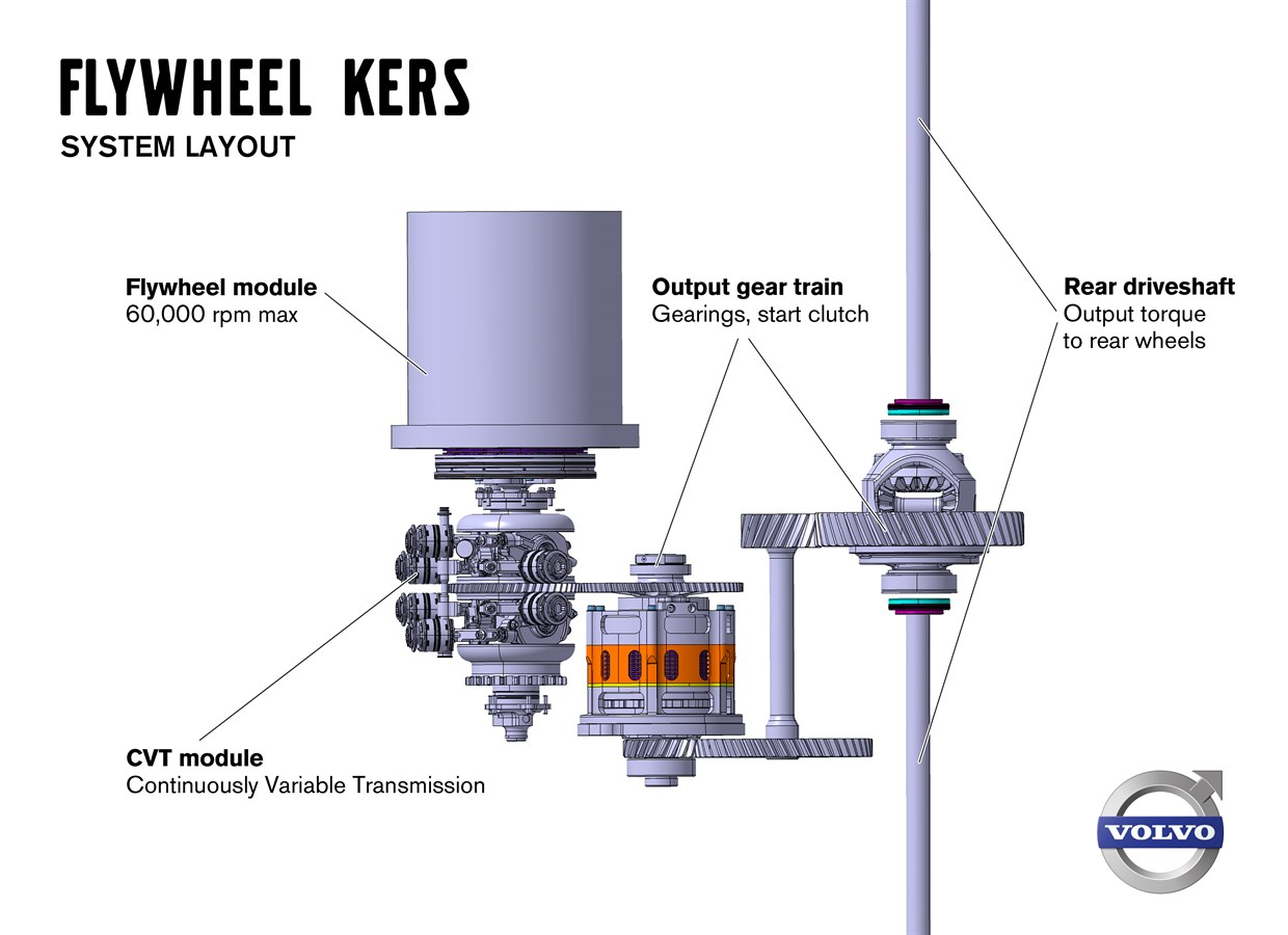 Volvo Car Corporation, Flywheel KERS, system layout, with explaining texts.