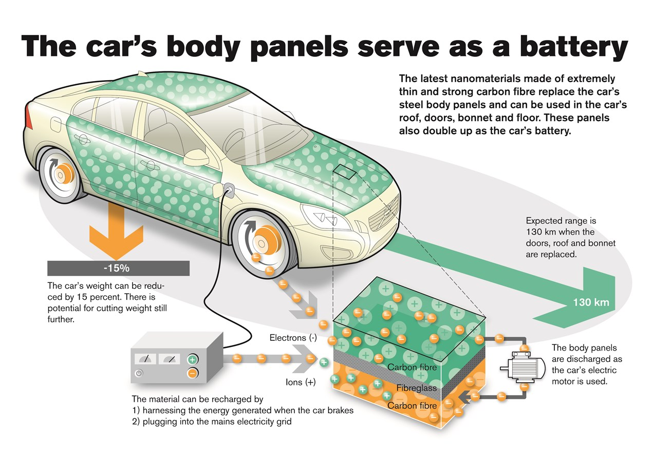 Tomorrow S Volvo Car Body Panels Serve As The Car Battery Volvo