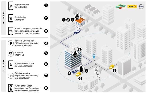 Volvo CH In car Delivery Infografik