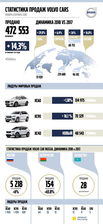 Статистика продаж Volvo Cars