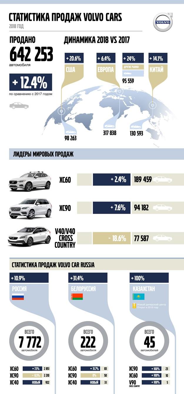 Результаты продаж Volvo Cars в 2018 году
