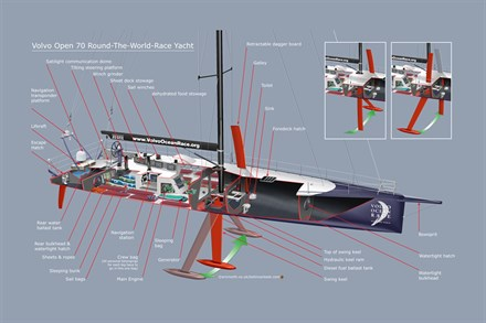 Volvos brand values are closely tied in with Volvo Ocean Race