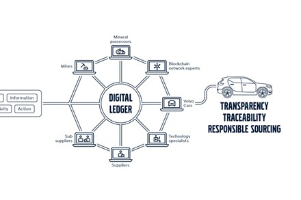 Infographic Volvo Cars blockchain implementation
