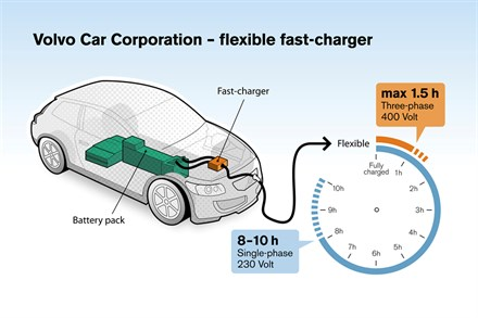 Volvo Car Corporation cuts electric car recharging time to 1.5 hours