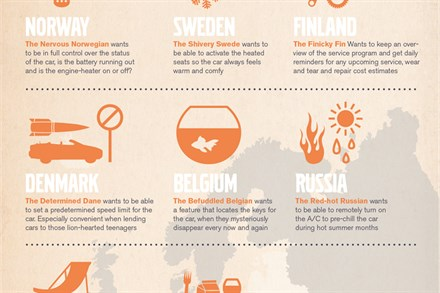 Global crowd sourcing initiative on Facebook shapes future versions of Volvo on Call
